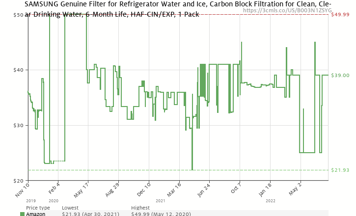 Amazon price history chart for Samsung DA29-00020B Refrigerator Water Filter, 1-Pack