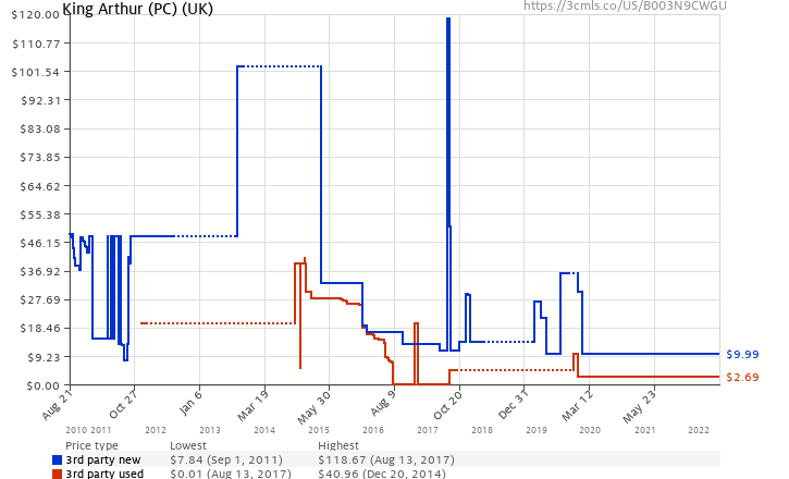 Amazon price history chart for King Arthur (PC) (UK)