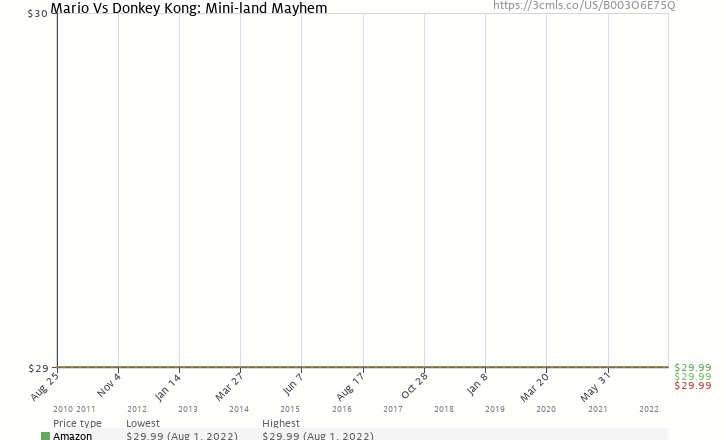 Amazon price history chart for Mario Vs Donkey Kong: Mini-land Mayhem