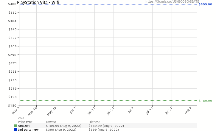 Amazon price history chart for PlayStation Vita - WiFi