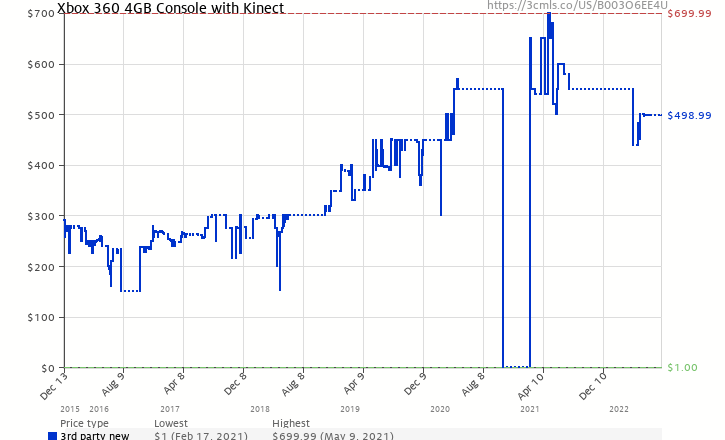 Amazon price history chart for Xbox 360 4GB Console with Kinect