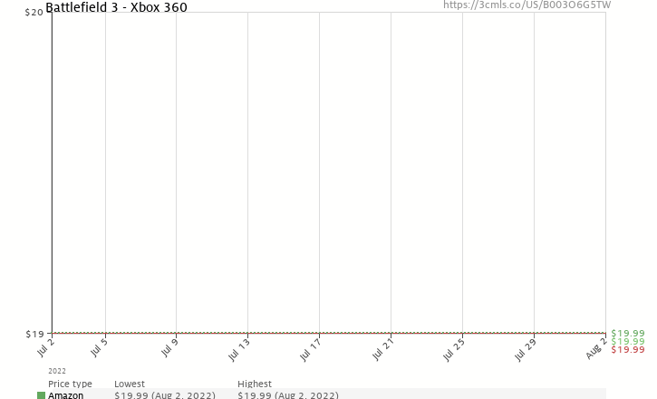 Amazon price history chart for Battlefield 3