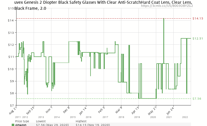 f326ed6ab7d6 Amazon price history chart for Uvex S3762 Genesis Reading Magnifiers Safety  Eyewear +2.0