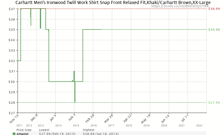 a45a3ac1f0 Amazon price history chart for Carhartt Men s Ironwood Twill Work Shirt  Snap Front Relaxed Fit