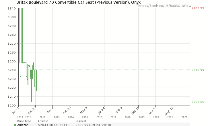 Amazon Price History Chart For Britax Boulevard 70 Convertible Car Seat Previous Version