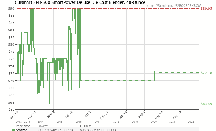 Amazon price history chart for Cuisinart SPB-600 SmartPower Deluxe Die Cast Blender, Stainless