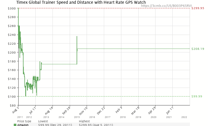 Amazon price history chart for Timex Global Trainer Speed and Distance with Heart Rate GPS Watch