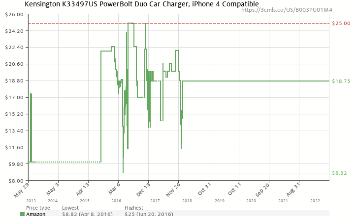 Amazon price history chart for Kensington PowerBolt Duo Car Charger for iPhone 4/4S