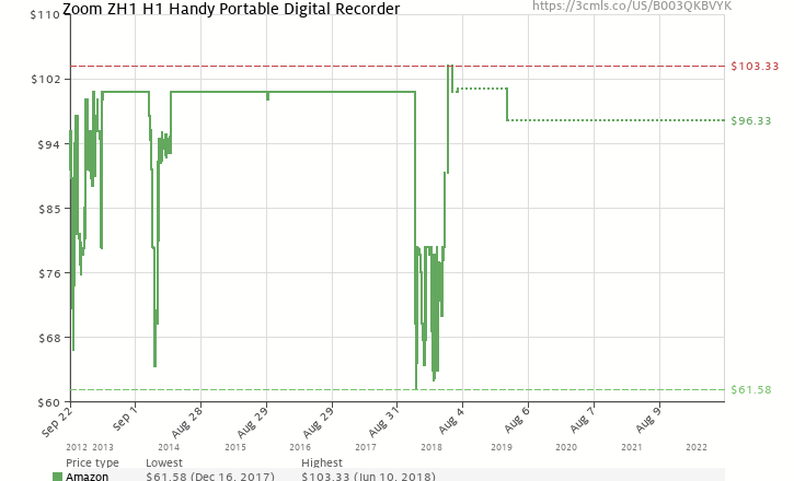 Amazon price history chart for Zoom H1 Handy Portable Digital Recorder