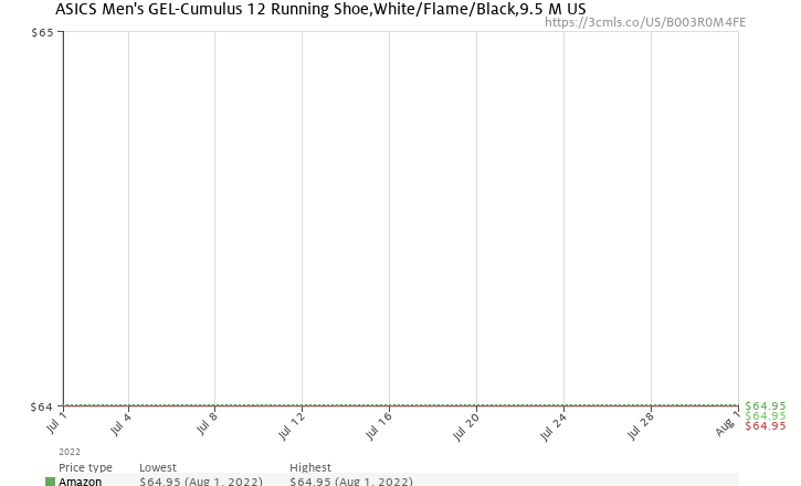Amazon price history chart for ASICS Men's GEL-Cumulus 12 Running Shoe,White/Flame/Black,9.5 M US