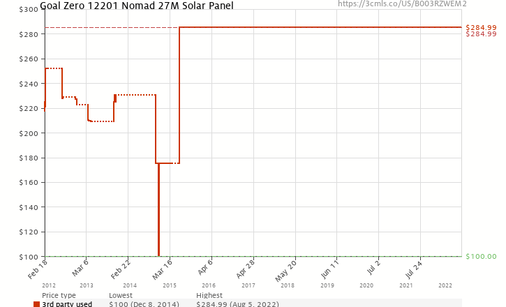 Amazon price history chart for Goal Zero 12201 Nomad 27M Solar Panel