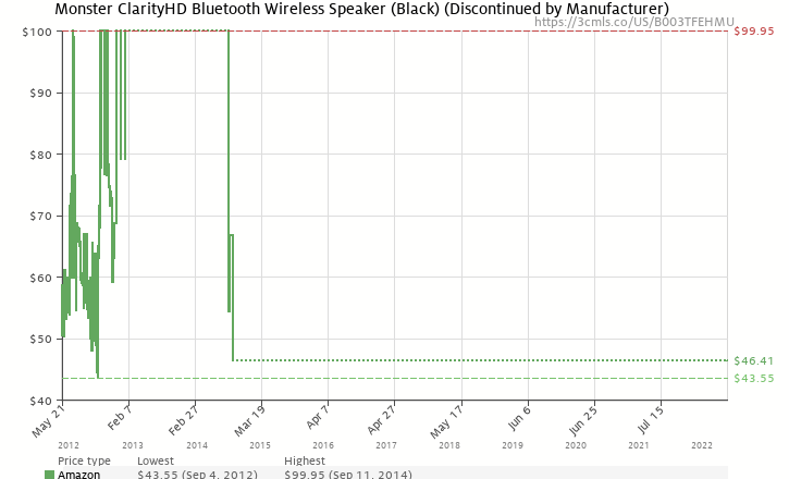 Amazon price history chart for Monster ClarityHD Bluetooth Wireless Speaker (Black)