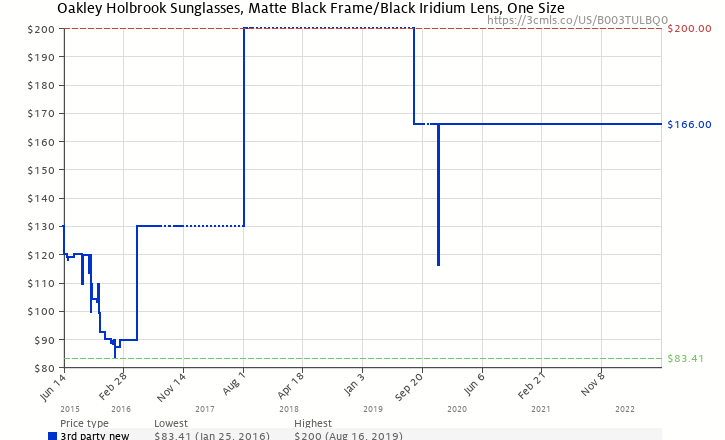 20224b14dd4 Amazon price history chart for Oakley Holbrook Sunglasses