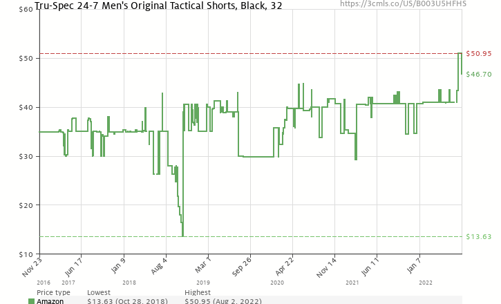 030dfdae06 Amazon price history chart for TRU-SPEC Men's 24-7 Polyester Cotton Rip Stop