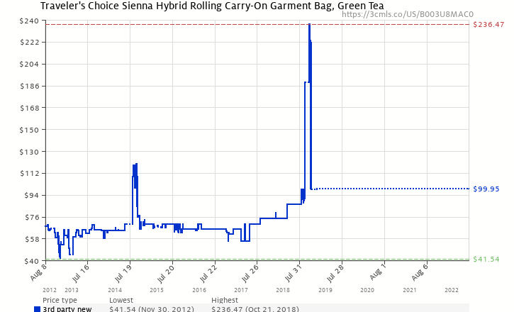 Amazon price history chart for Travelers Choice Luggage Siena Hybrid Hard-Shell Rolling Garment Bag / Upright, Green Tea, One Size