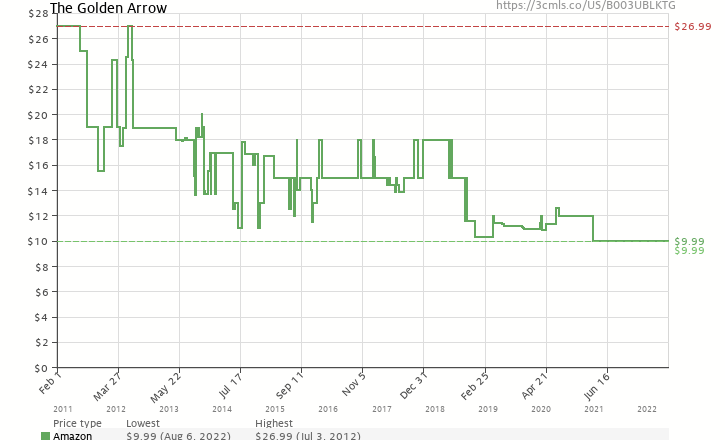 Amazon price history chart for The Golden Arrow