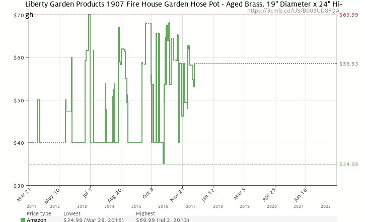 amazon price history chart for liberty garden products 1907 fire house garden hose pot aged - Garden Hose Diameter