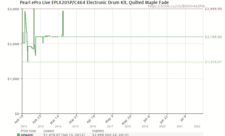 Amazon price history chart for Pearl ePro Live EPLX205P/C464 Electronic Drum Kit, Quilted Maple Fade