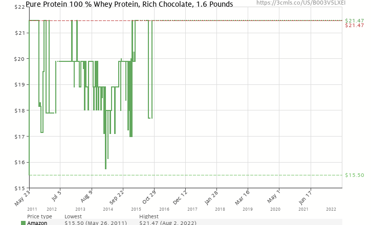 Amazon price history chart for Pure Protein 100 % Whey Protein, Frosty Chocolate, 2 Pounds
