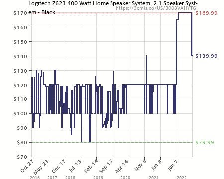 amazon?force=1&zero=0&w=725&h=440&desired=false&legend=1&ilt=1&tp=all&fo=0&lang=en logitech z623 200 watt home speaker system, 2 1 speaker system logitech z623 wiring diagram at reclaimingppi.co