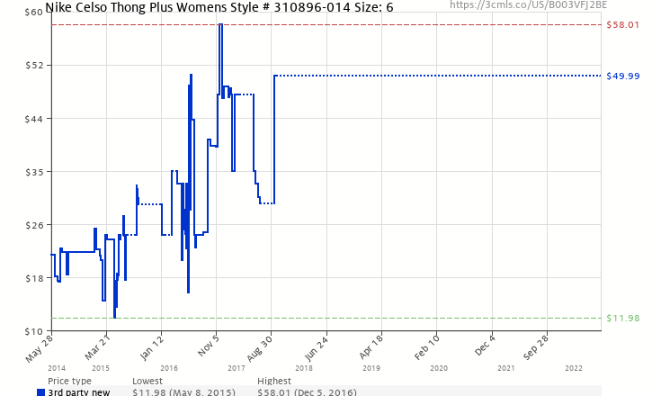 8d10388f33e Amazon price history chart for Nike Celso Thong Plus Womens Style    310896-014 Size