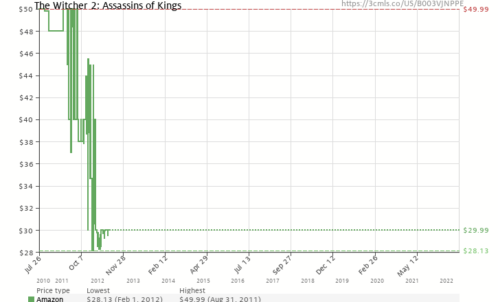 Amazon price history chart for The Witcher 2: Assassins of Kings