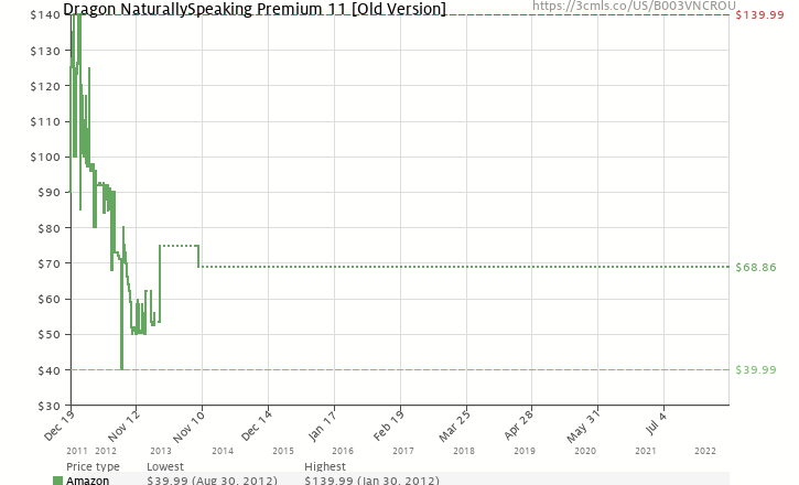 Amazon price history chart for Dragon NaturallySpeaking Premium 11 [Old Version]