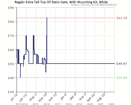 Amazon Price History Chart For Regalo Extra Tall Top Of Stairs Gate, With  Mounting Kit