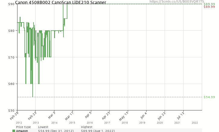 Amazon price history chart for Canon 4508B002 CanoScan LiDE210 Scanner