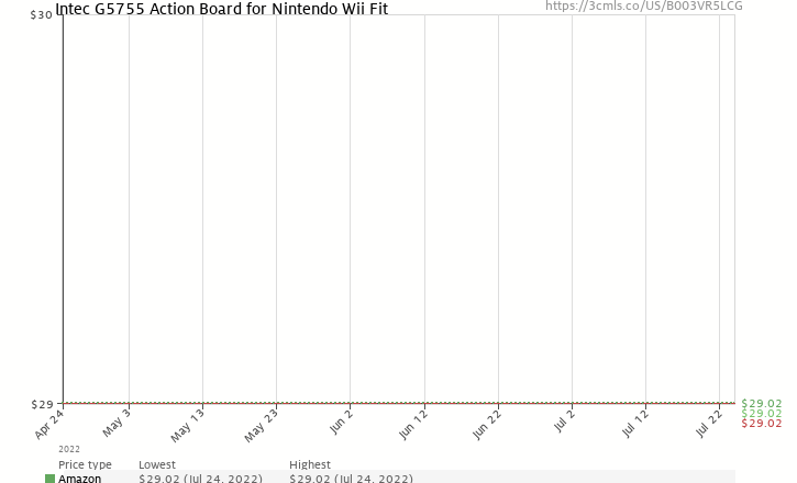 Amazon price history chart for Intec G5755 Action Board for Nintendo Wii Fit