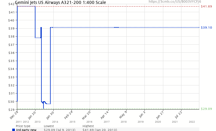 Amazon price history chart for Gemini Jets US Airways A321-200 1:400 Scale