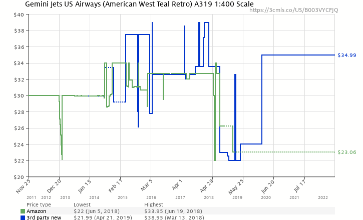 Amazon price history chart for Gemini Jets US Airways (American West Teal Retro) A319 1:400 Scale