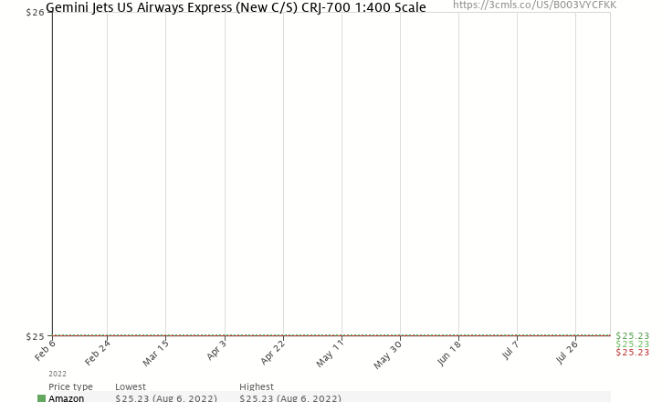 Amazon price history chart for Gemini Jets US Airways Express (New C/S) CRJ-700 1:400 Scale