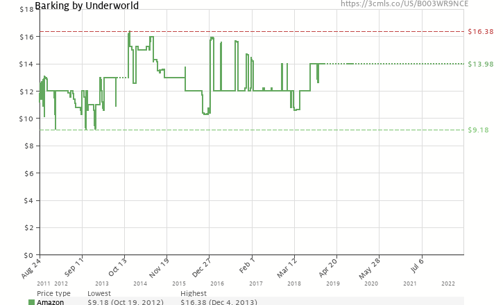 Amazon price history chart for Barking