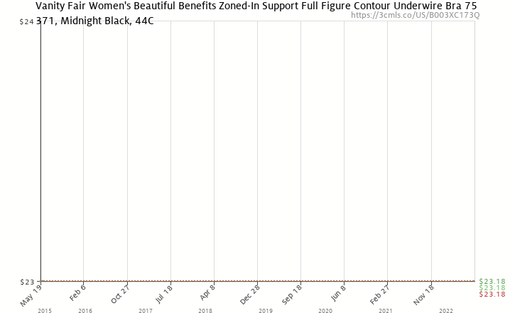 72c47099d Amazon price history chart for Vanity Fair Women s Beautiful Benefits Zoned-In  Support Full Figure