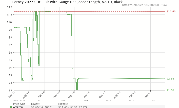 Forney 20273 drill bit wire gauge hss jobber length no10 black amazon price history chart for forney 20273 drill bit wire gauge hss jobber length no keyboard keysfo Image collections