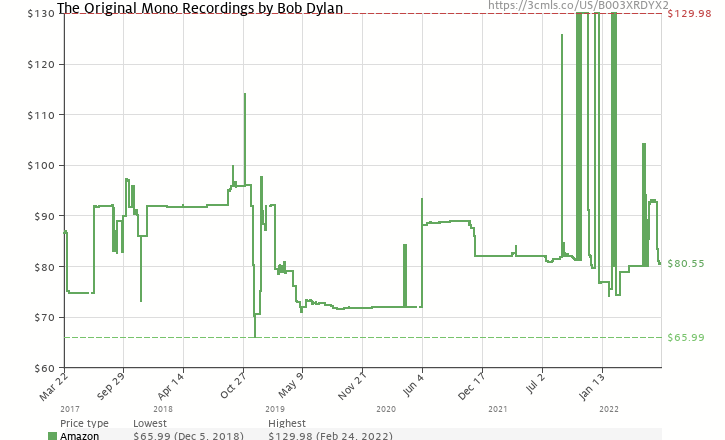 Amazon price history chart for The Original Mono Recordings