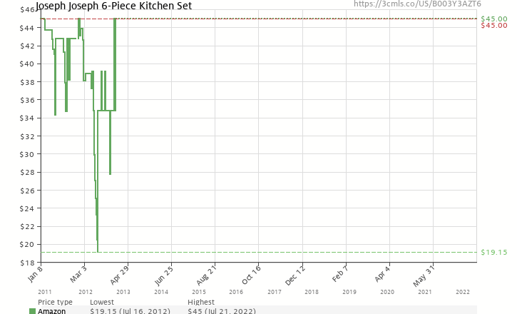 Amazon price history chart for Joseph Joseph 6-Piece Kitchen Set