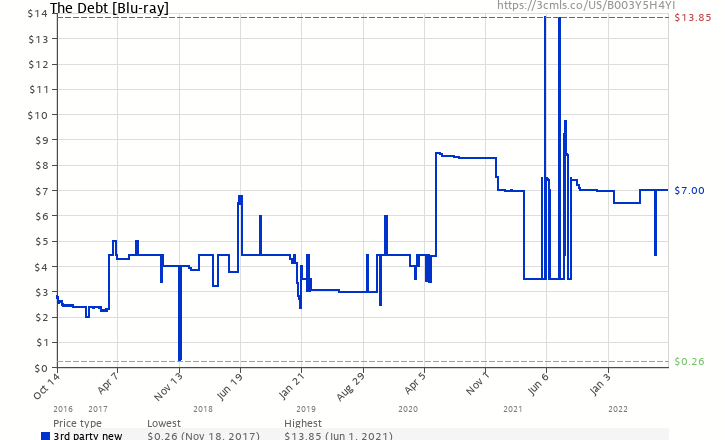 Amazon price history chart for The Debt [Blu-ray]