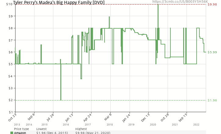 Tyler Perry's Madea's Big Happy Family [DVD] (B003Y5H56K