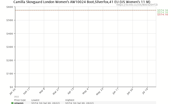 Amazon price history chart for Camilla Skovgaard London Women's AW10024 Boot,Silverfox,41 EU (US Women's 11 M)