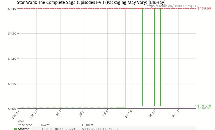 Amazon price history chart for Star Wars: The Complete Saga (Episodes I-VI) [Blu-ray]