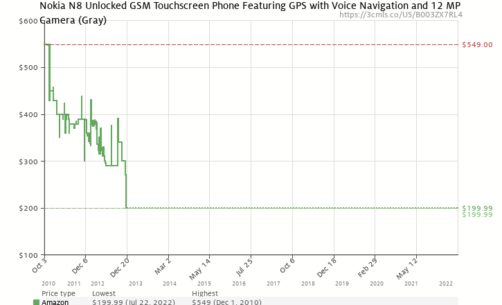 Amazon price history chart for Nokia N8 Unlocked GSM Touchscreen Phone Featuring GPS with Voice Navigation and 12 MP Camera--U.S. Version with Warranty (Gray)
