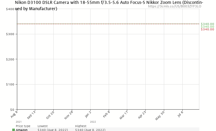 Amazon price history chart for Nikon D3100 14.2MP Digital SLR Camera with 18-55mm f/3.5-5.6 AF-S DX VR Nikkor Zoom Lens