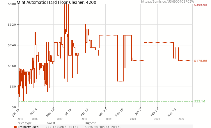 Amazon price history chart for Evolution Robotics Mint Automatic Hard Floor Cleaner, 4200