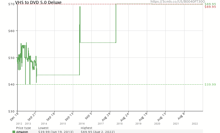 Amazon price history chart for Honestech VHS to DVD 5.0 Deluxe