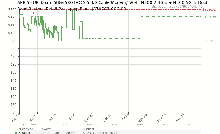 Amazon price history chart for Motorola SURFboard Gateway SBG6580 DOCSIS 3.0 Wireless Cable Modem - Retail Packaging