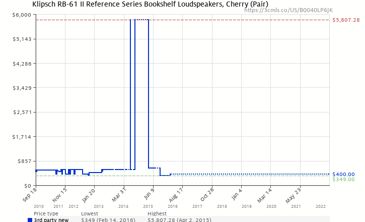 Amazon Price History Chart For Klipsch RB 61 II Reference Series Bookshelf Loudspeakers Cherry