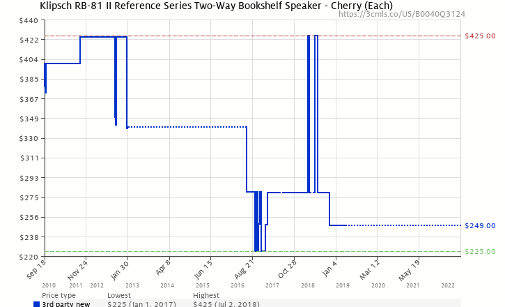 Amazon Price History Chart For Klipsch RB 81 II Reference Series Two Way Bookshelf