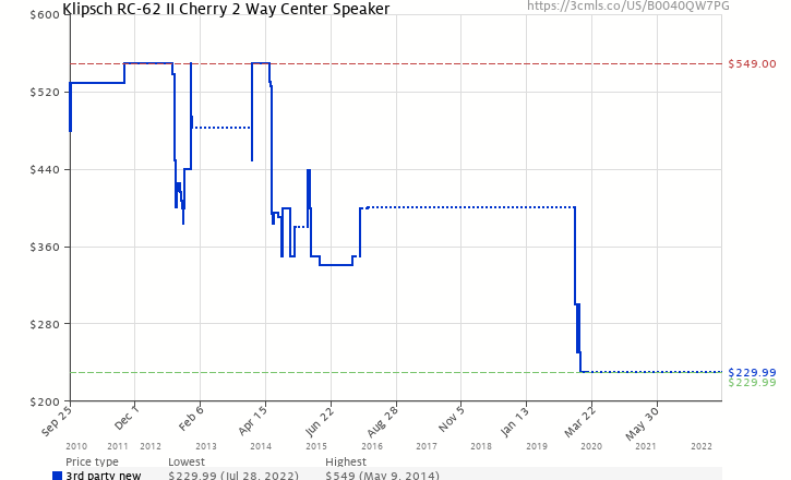 Amazon Price History Chart For Klipsch RC 62 II Cherry 2 Way Center Speaker
